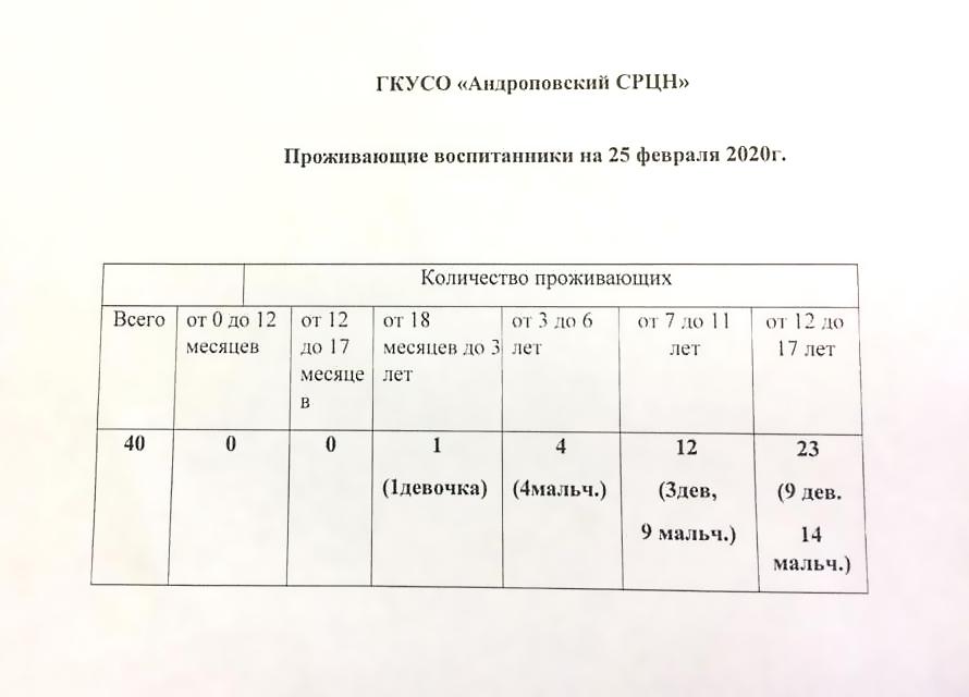 воспитанники, Андроповский реабилитационный центр